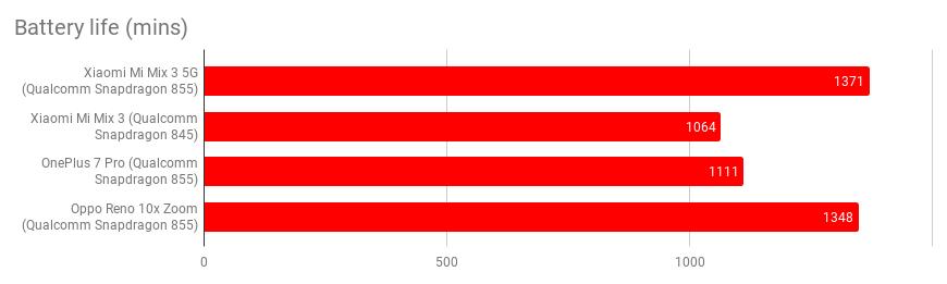 Xiaomi Mi Mix 3 5G-Test: Das günstigste 5G-Smartphone? 2