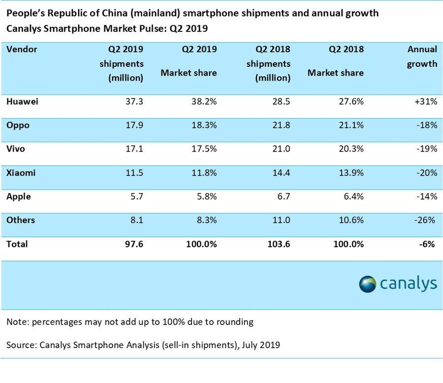 Huawei získala najväčší podiel na trhu smartphones v Číne v druhom štvrťroku. Apple a iní upadajú: Canalys 1