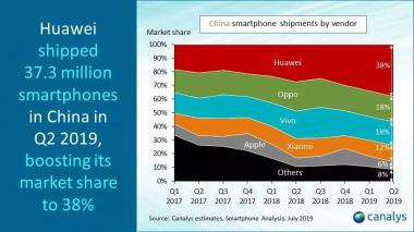 Übersicht über den chinesischen Smartphone Markt im Q2 2019   (c) canalys estimates