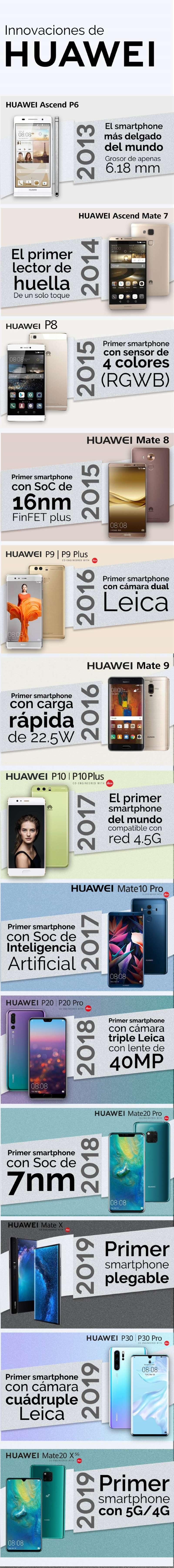 Infografik: So funktioniert das smartphones von Huawei, um an der Spitze der Innovation zu stehen 1