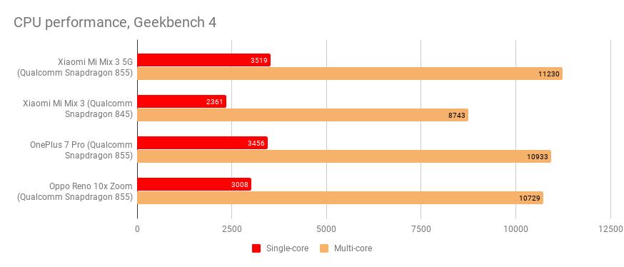 Xiaomi Mi Mix 3 5G-Test: Das günstigste 5G-Smartphone? 1