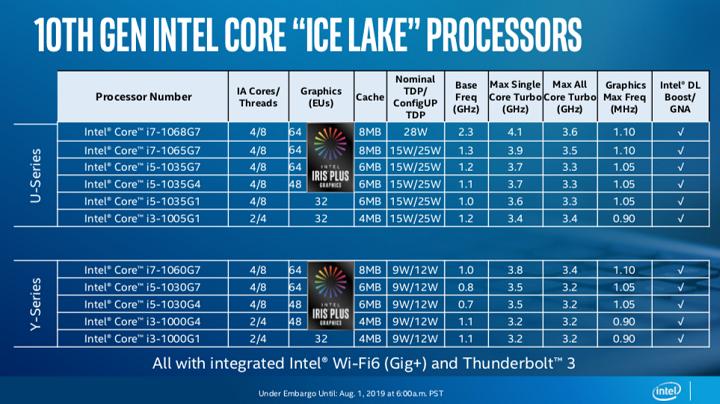 Ice Lake: Intel stellt endlich seine ersten 10-nm-Prozessoren vor 3