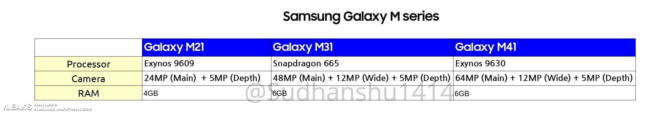 Erste Details zum Samsung Galaxy M21, Galaxy M31 und Galaxy M41 1