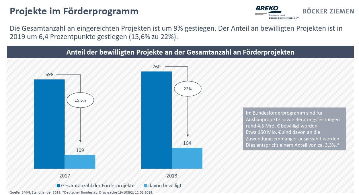 Analýza trhu Breko19: počet schválených programov financovania