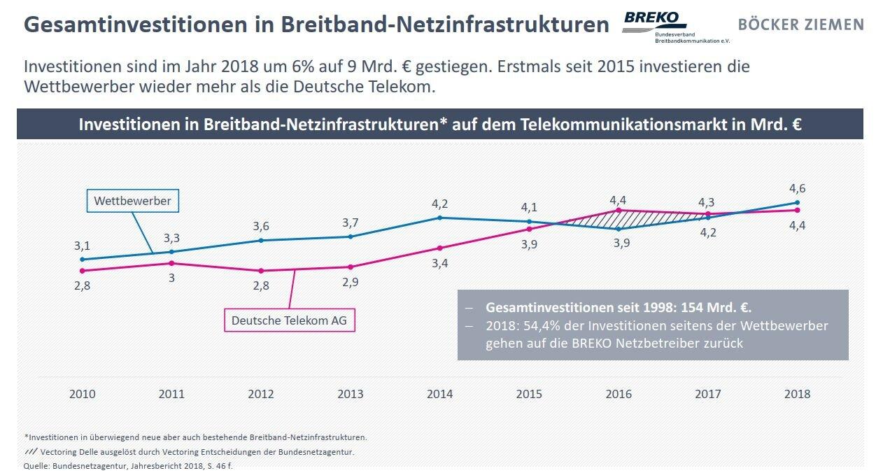 Breko Marktanalyse19: Investície na telekomunikačnom trhu