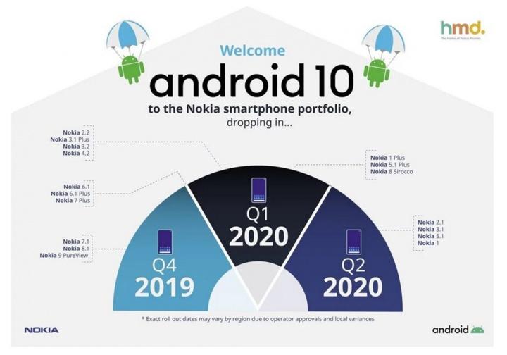 Sehen Sie, wann Ihr Nokia Smartphone Android 10 empfängt 2