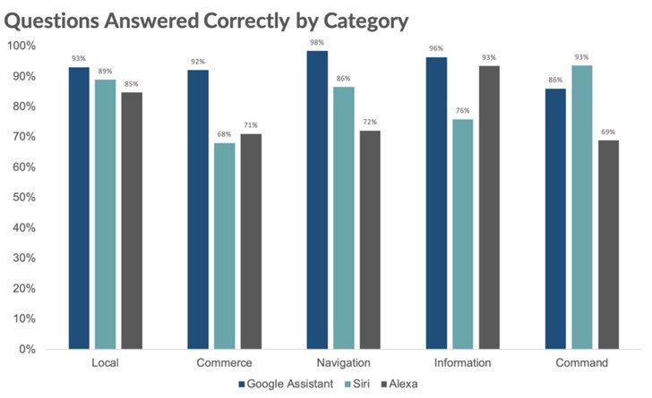 Google Assistant Bietet Siri und Alexa Smart Assistant mit höchstem IQ 2