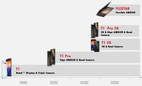 Die Roadmap für die neuen TCL-Smartphones