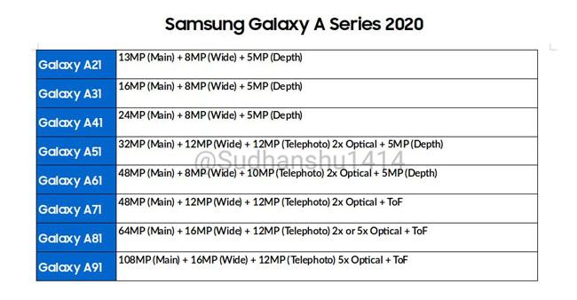 Samsung Galaxy Eine Serie 2020