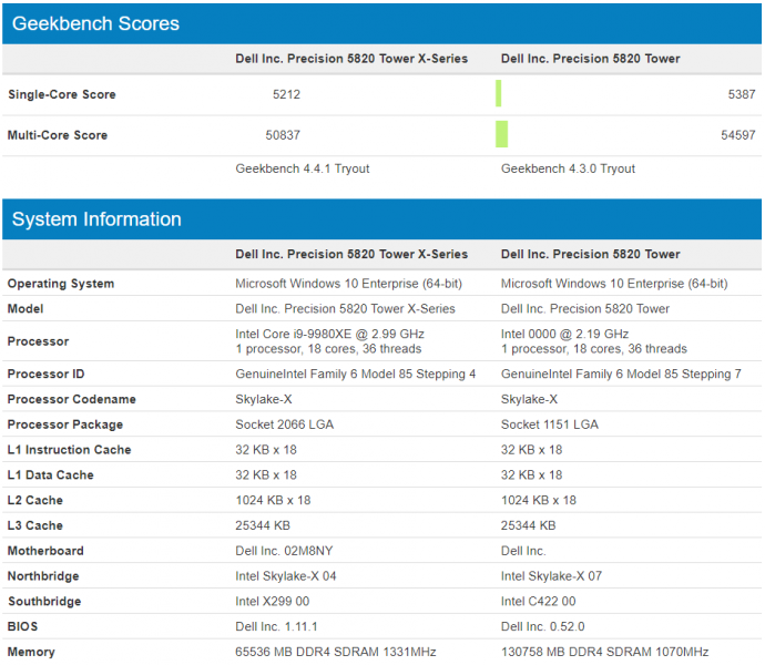 Intel Cascade Lake X 18 Core Geekbench 690x600 0