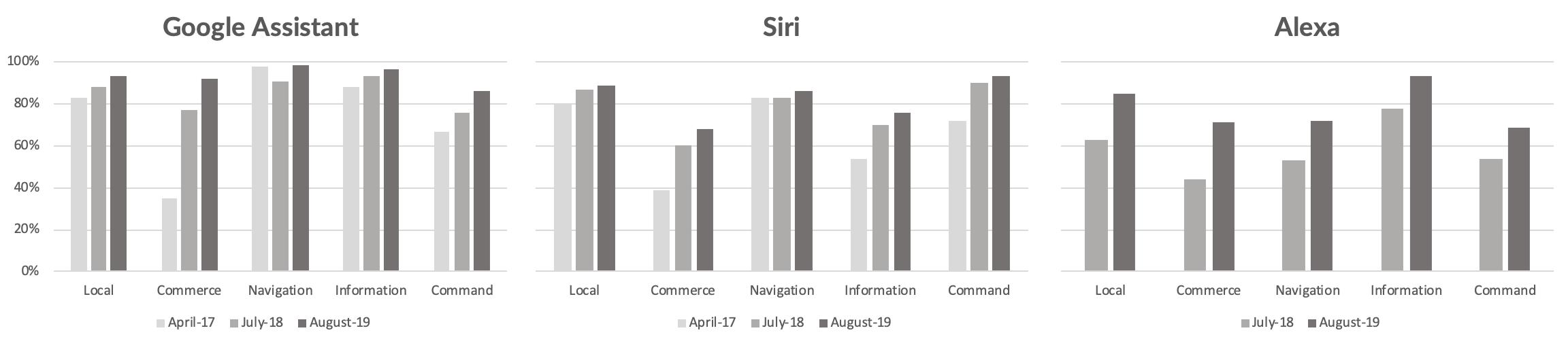 Google Assistant Bietet Siri und Alexa Smart Assistant mit höchstem IQ 1