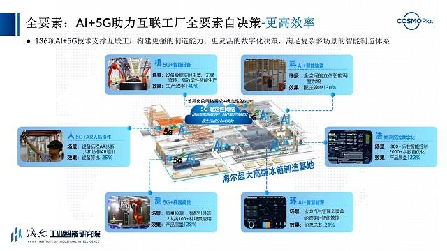 Haier, China Mobile und Huawei lancieren die weltweit erste AI + 5G Interconnected Factory 1