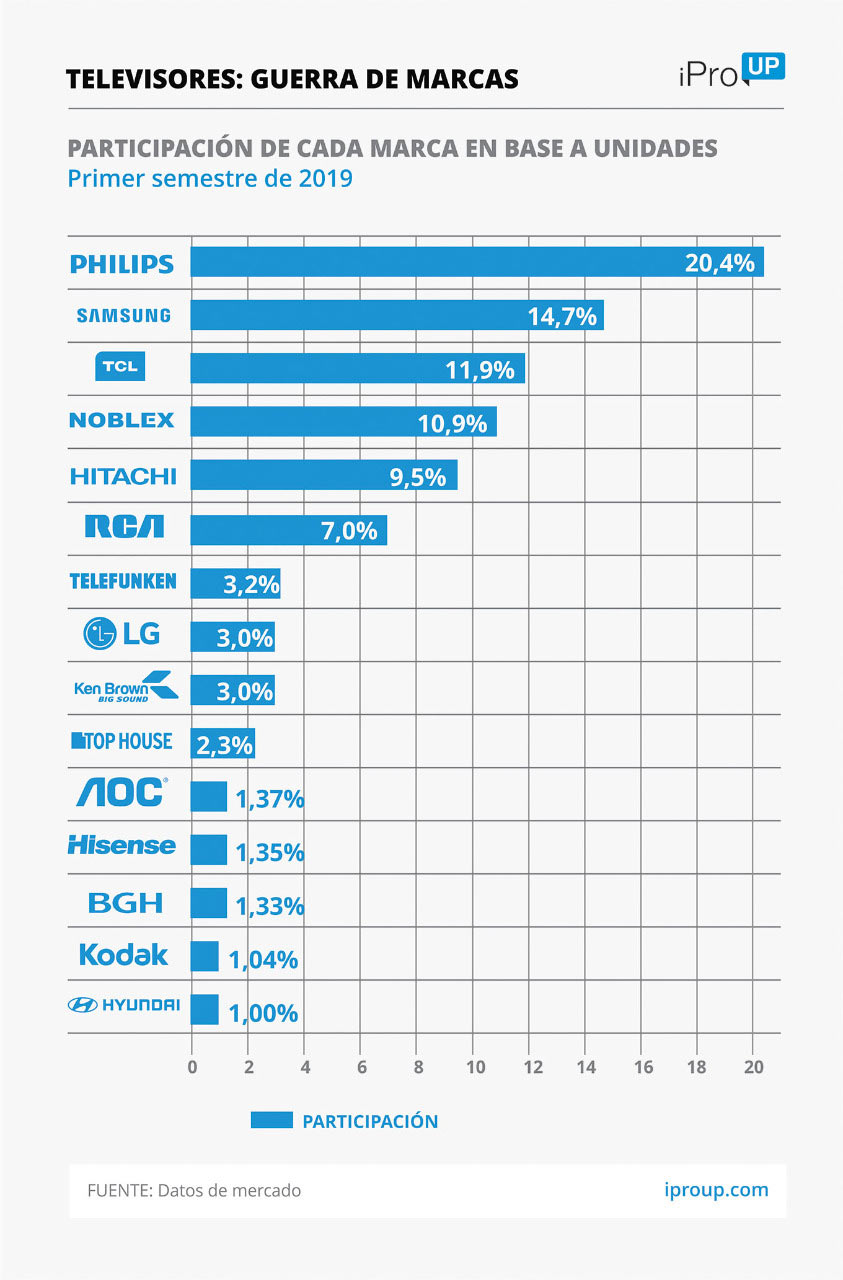Der US-Dollar von 60 US-Dollar hat bereits einen starken Einfluss auf die Elektronik: Wie viel Mobiltelefone und Fernseher sind seit PASO gestiegen 1
