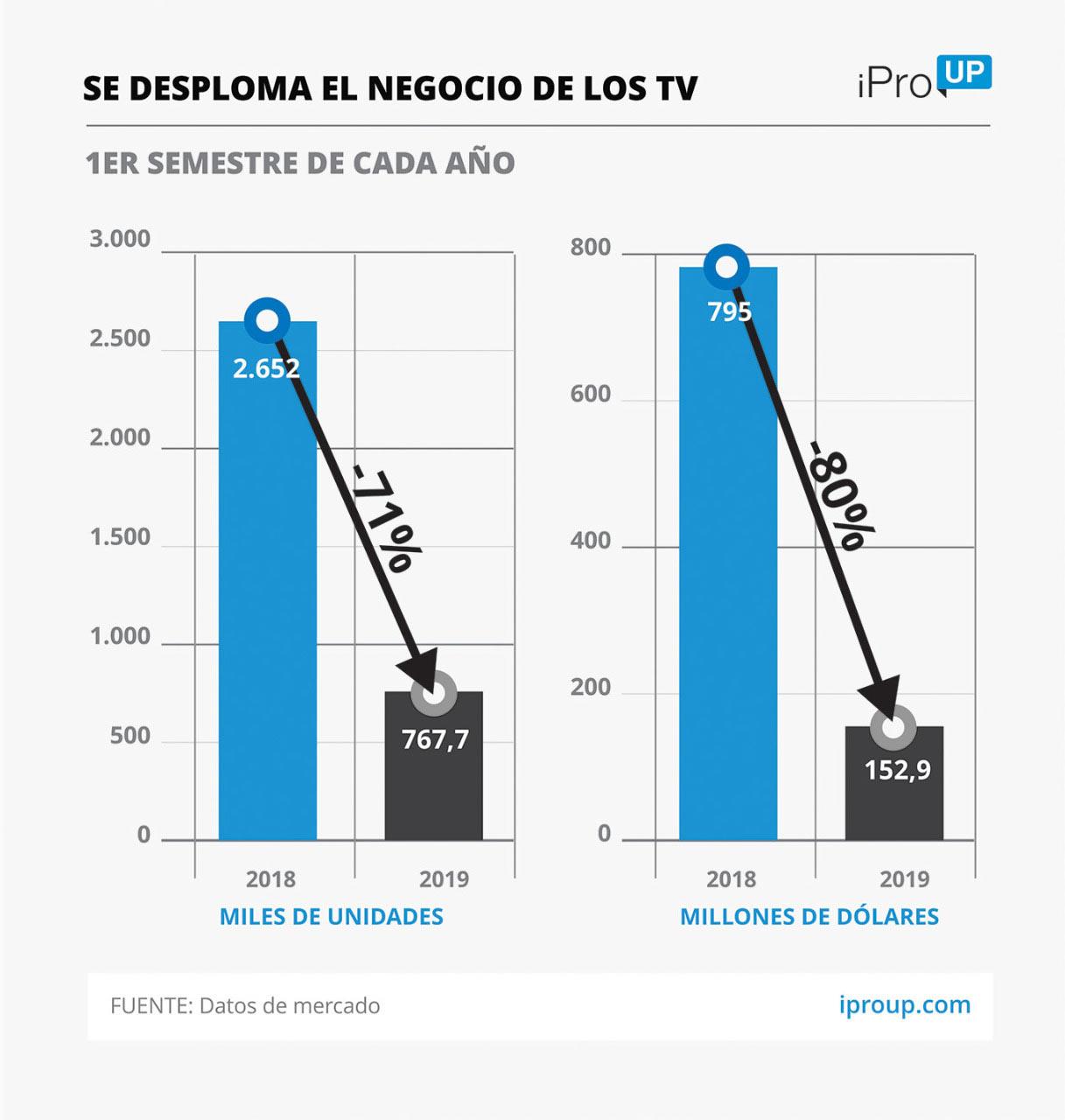 Der US-Dollar von 60 US-Dollar hat bereits einen starken Einfluss auf die Elektronik: Wie viel Mobiltelefone und Fernseher sind seit PASO gestiegen 2