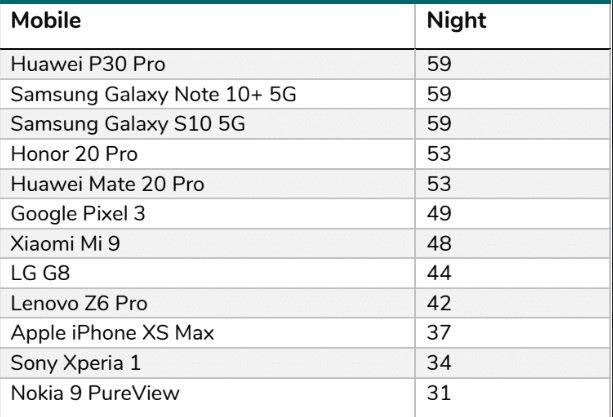 Dieses Handy könnte laut Experten das beste sein, um Fotos im Nachtmodus und im Ultraweitwinkel zu machen 2