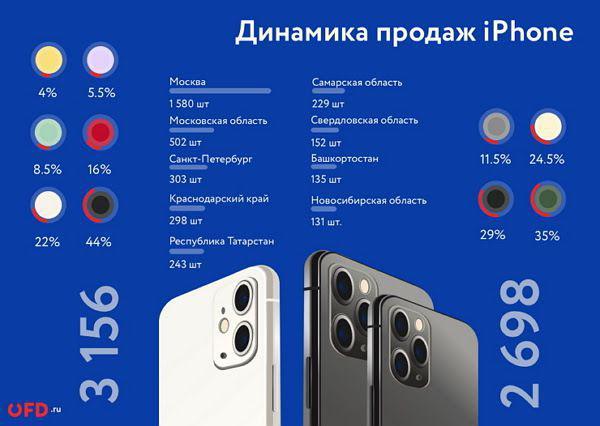 Ruslar iPhone 11-i nə qədər xərclədilər?