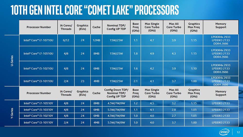 Intel hat immer noch Probleme, die Nachfrage nach 14-nm-Chips zu befriedigen 1