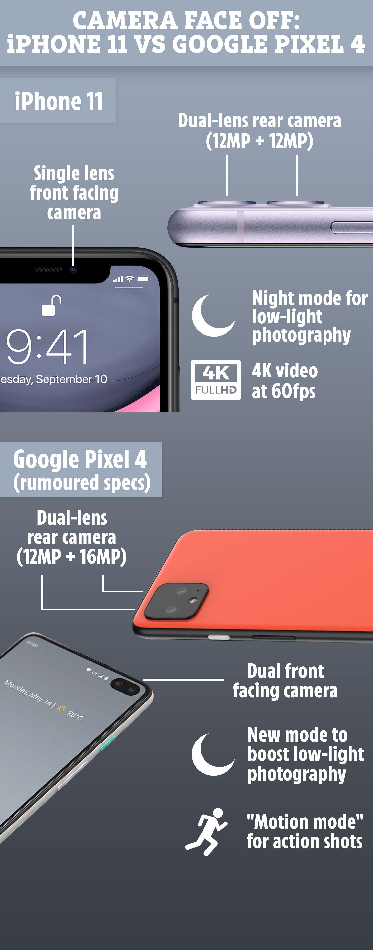 So formen sich die Kameras auf dem iPhone 11 und Google Pixel 4