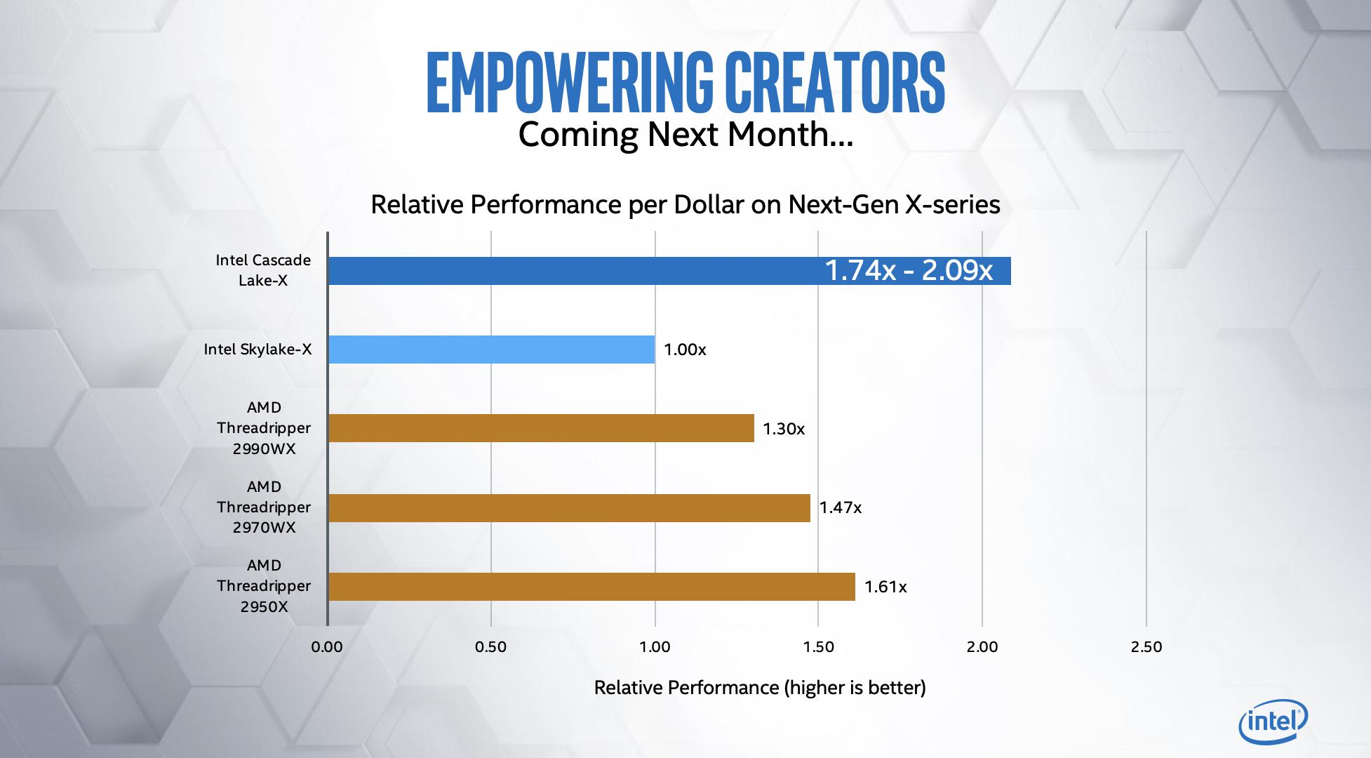 """Intel verspricht """"dramatische Veränderungen"""" bei den kommenden Prozessoren der X-Serie und HEDT 1"""