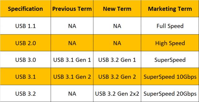 USB4 markası son dərəcə pis hesab olunur 2