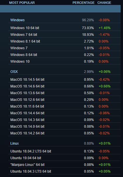 Steam Hardware & Software Umfrage