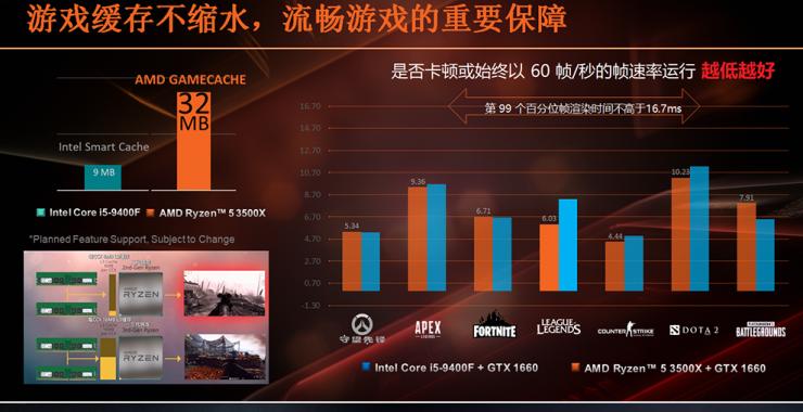 AMD Ryzen 5 3500X vs Intel Core i5 9400F 1 740x380 1